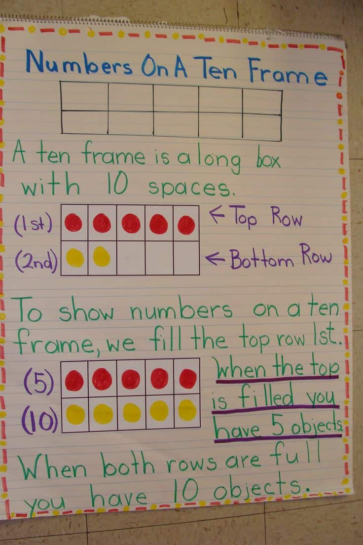9 Must Make Anchor Charts For Math That Cover Everything From Patterns Vocabulary Ten