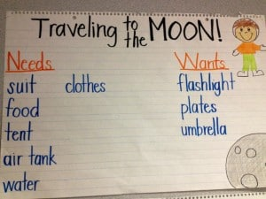 Needs and Wants Anchor Chart for Kindergarten and First Grade