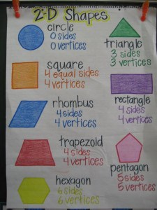 Shape Anchor Chart