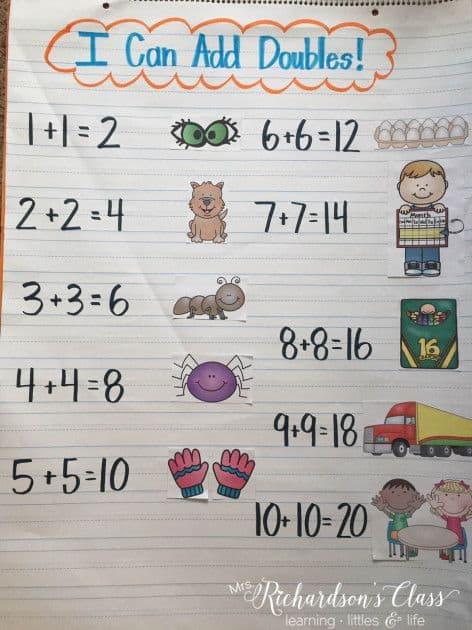 9 Must Make Anchor Charts For Math - Mrs. Richardson'S Class
