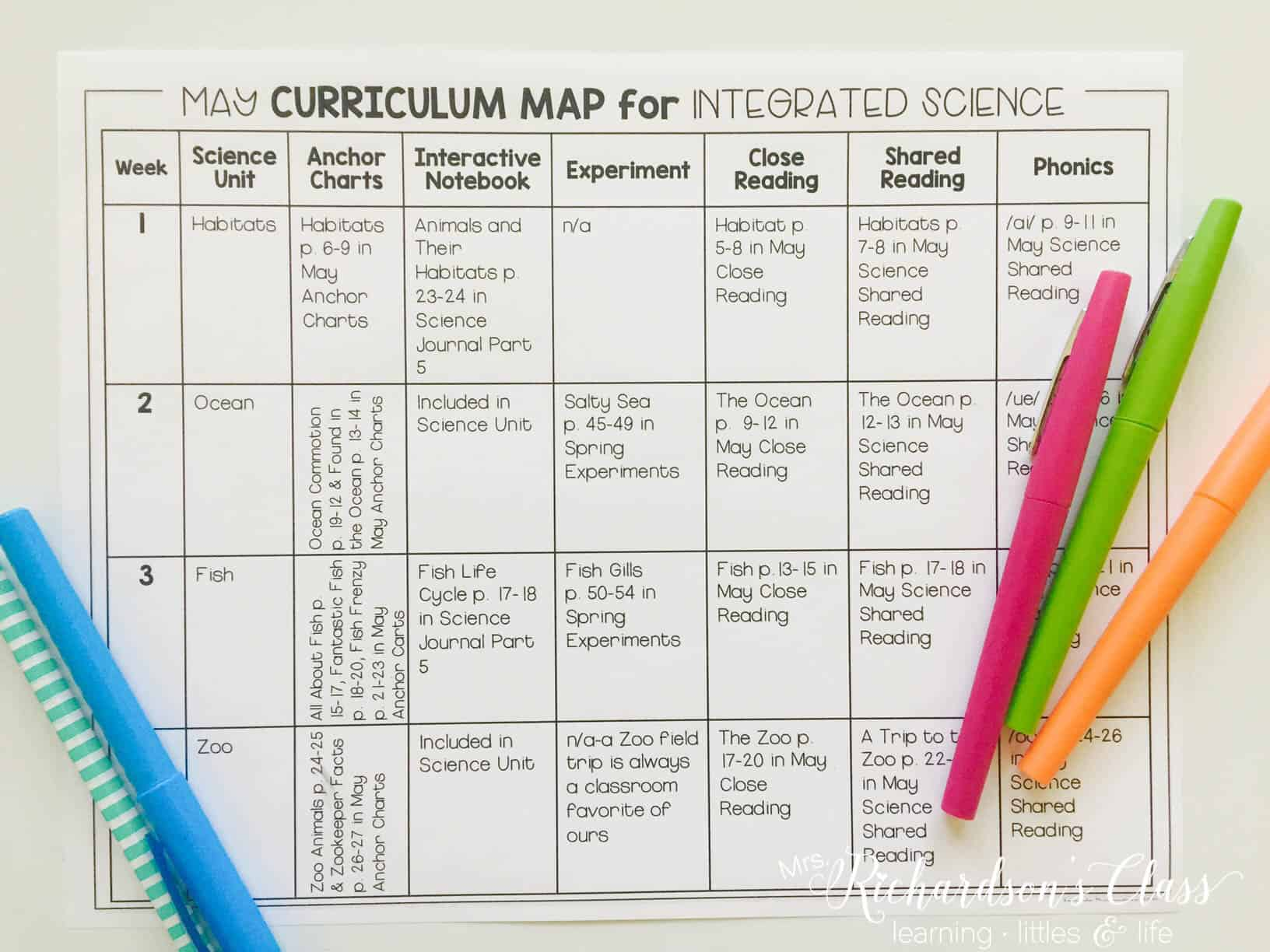 Integrating science into your reading and writing block does not have to be hard! See how this teacher plans out her science themes and has her little learners reading and writing while teaching science!