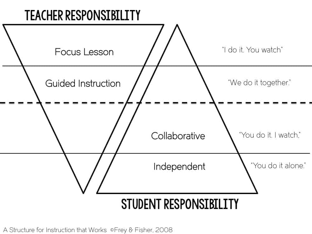 Gradual release model shows how balanced literacy works in the classroom and why it is important.
