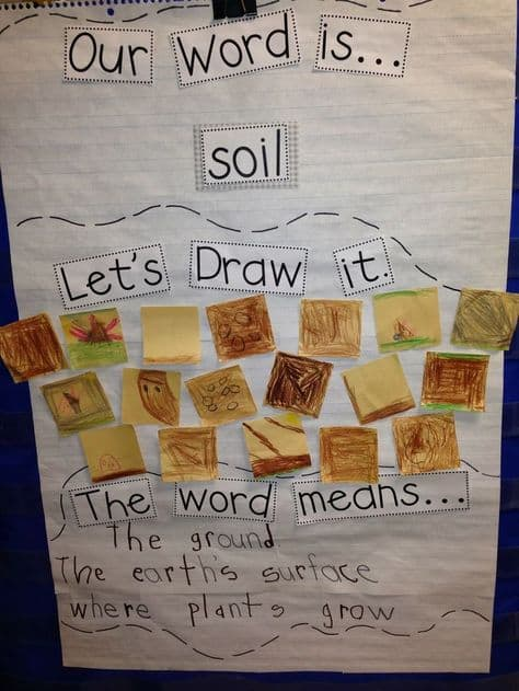 9 must make anchor charts for science mrs richardson 39 s for Words to describe soil