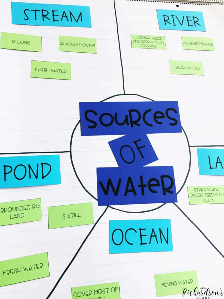 Sources of water anchor chart for students to sort facts about each source!