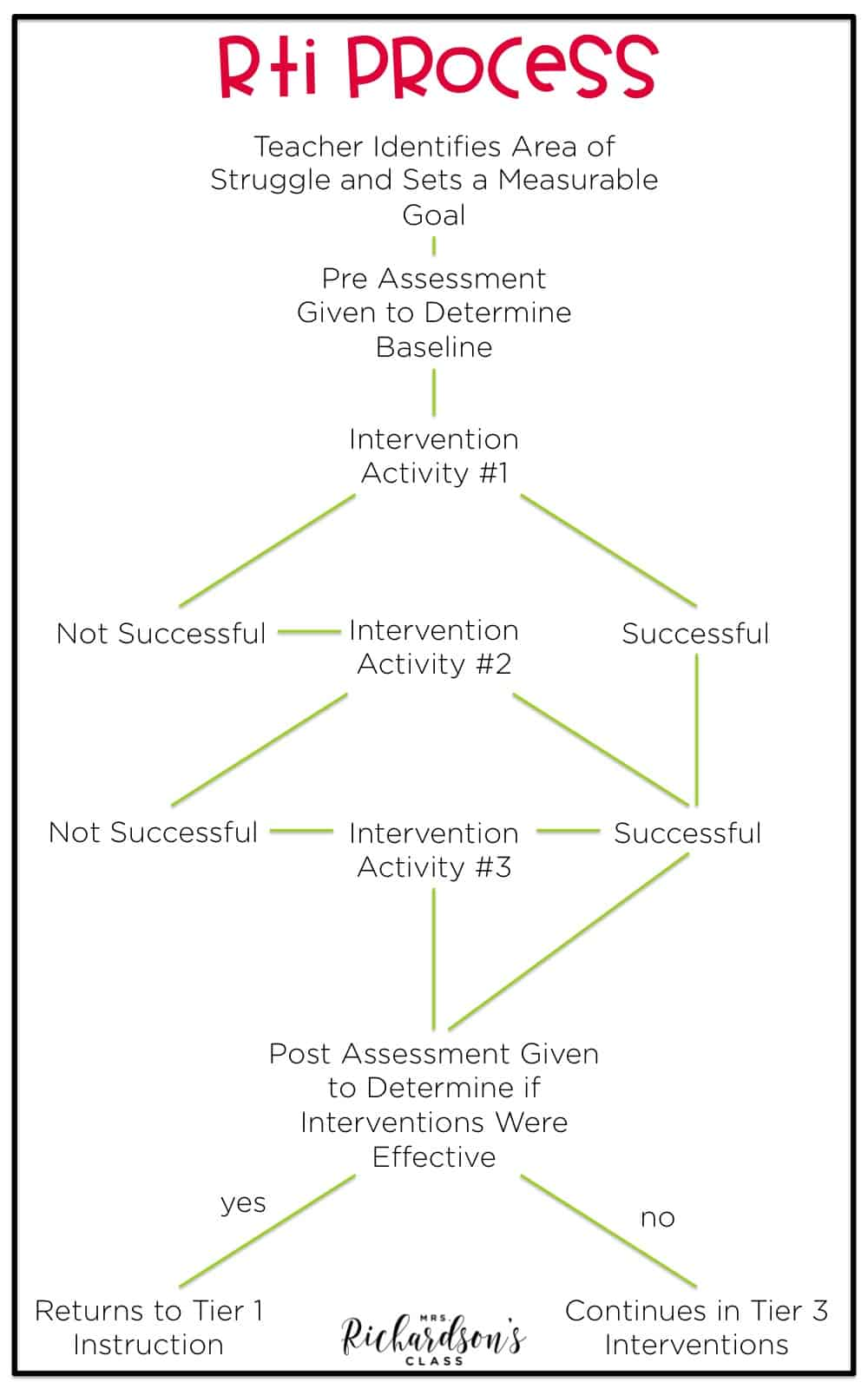 Understanding the RTI process can be difficult. This image shows how it worked in my classroom at my school. This RTI process and flow chart makes it simple for teachers to understand.