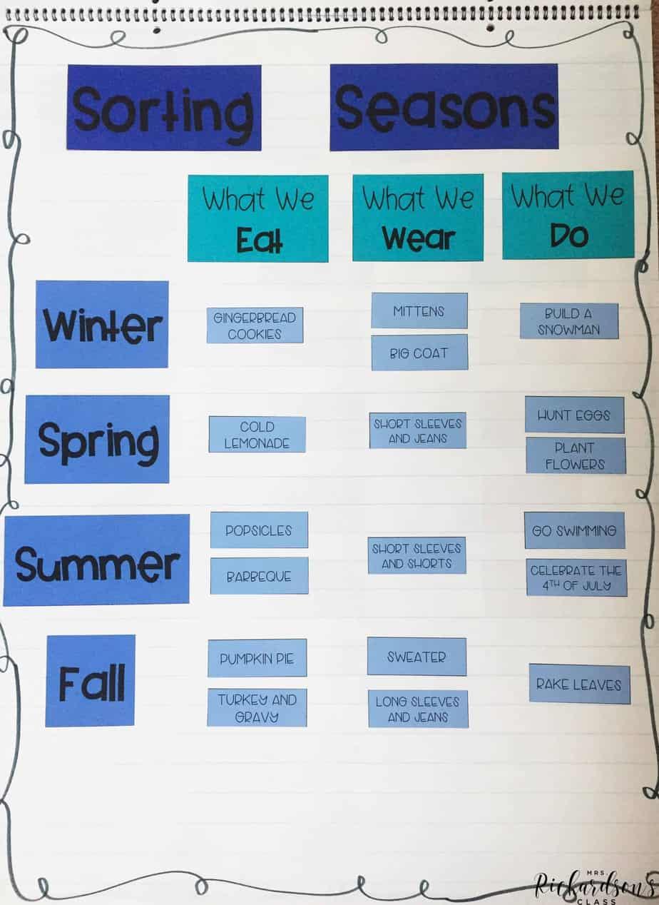 This interactive anchor chart is perfect for a seasons unit. First grade students will explore each season and determine what we need and do during each season.